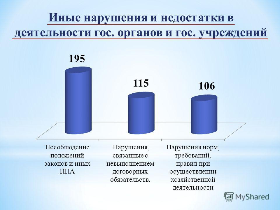 Иные нарушения и недостатки в деятельности гос. органов и гос. учреждений