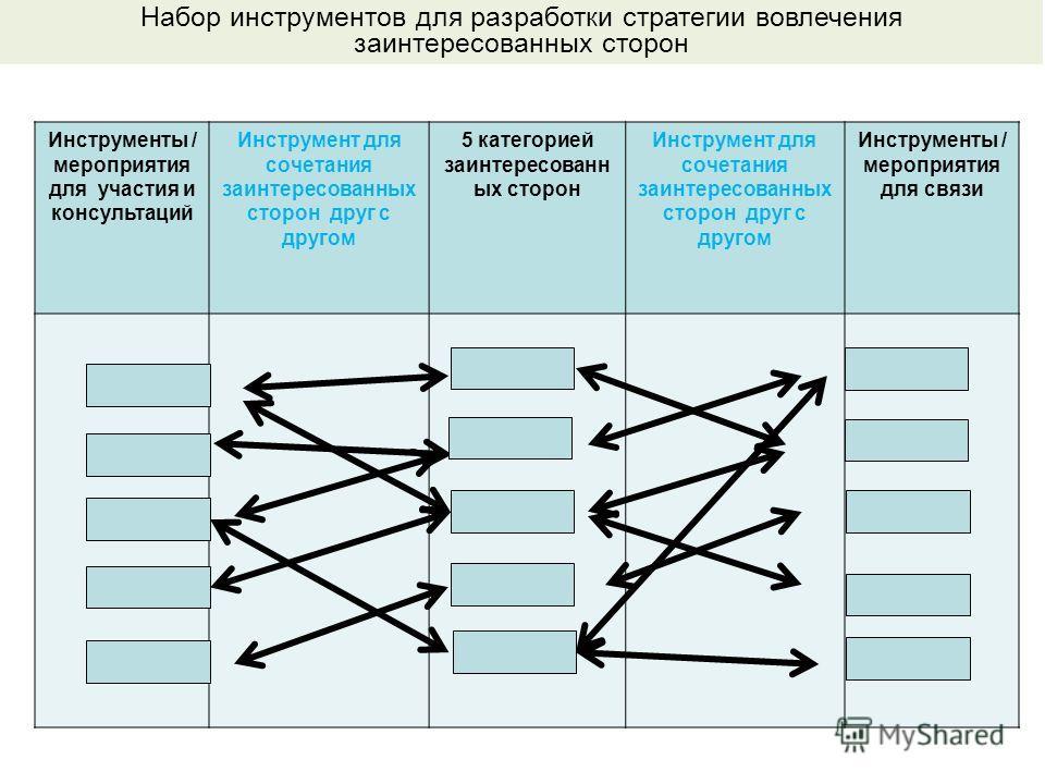 Инструменты / мероприятия для участия и консультаций Инструмент для сочетания заинтересованных сторон друг с другом 5 категорией заинтересованн ых сторон Инструмент для сочетания заинтересованных сторон друг с другом Инструменты / мероприятия для свя