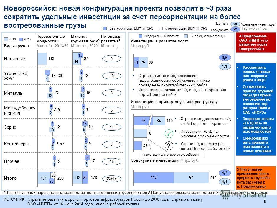 9 Новороссийск: новая конфигурация проекта позволит в ~3 раза сократить удельные инвестиции за счет переориентации на более востребованные грузы Виды грузов 11076 210 4,7 4,1 Удельные инвестиции 1 Тыс. руб. / т / год хх Частные- Государств. ИСТОЧНИК: