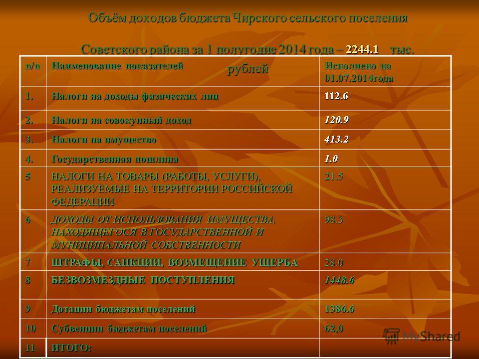 Объём доходов бюджета Чирского сельского поселения Советского района за 1 полугодие 2014 года – 2244.1 тыс. рублей n/n Наименование показателей Исполнено на 01.07.2014 года 1. Налоги на доходы физических лиц 112.6 2. Налоги на совокупный доход 120.9