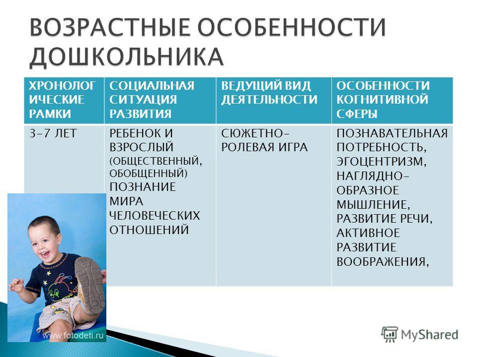 ХРОНОЛОГ ИЧЕСКИЕ РАМКИ СОЦИАЛЬНАЯ СИТУАЦИЯ РАЗВИТИЯ ВЕДУЩИЙ ВИД ДЕЯТЕЛЬНОСТИ ОСОБЕННОСТИ КОГНИТИВНОЙ СФЕРЫ 3-7 ЛЕТРЕБЕНОК И ВЗРОСЛЫЙ (ОБЩЕСТВЕННЫЙ, ОБОБЩЕННЫЙ) ПОЗНАНИЕ МИРА ЧЕЛОВЕЧЕСКИХ ОТНОШЕНИЙ СЮЖЕТНО- РОЛЕВАЯ ИГРА ПОЗНАВАТЕЛЬНАЯ ПОТРЕБНОСТЬ, ЭГО