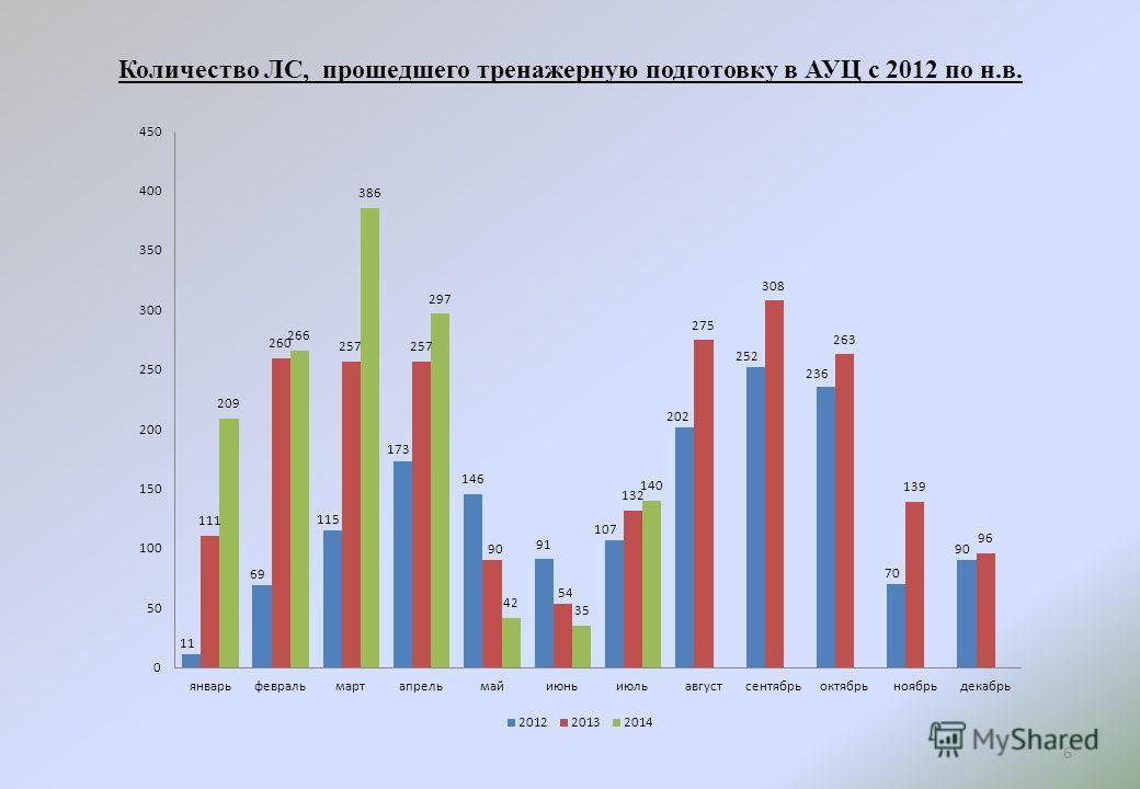 Количество ЛС, прошедшего тренажерную подготовку в АУЦ с 2012 по н.в. 6