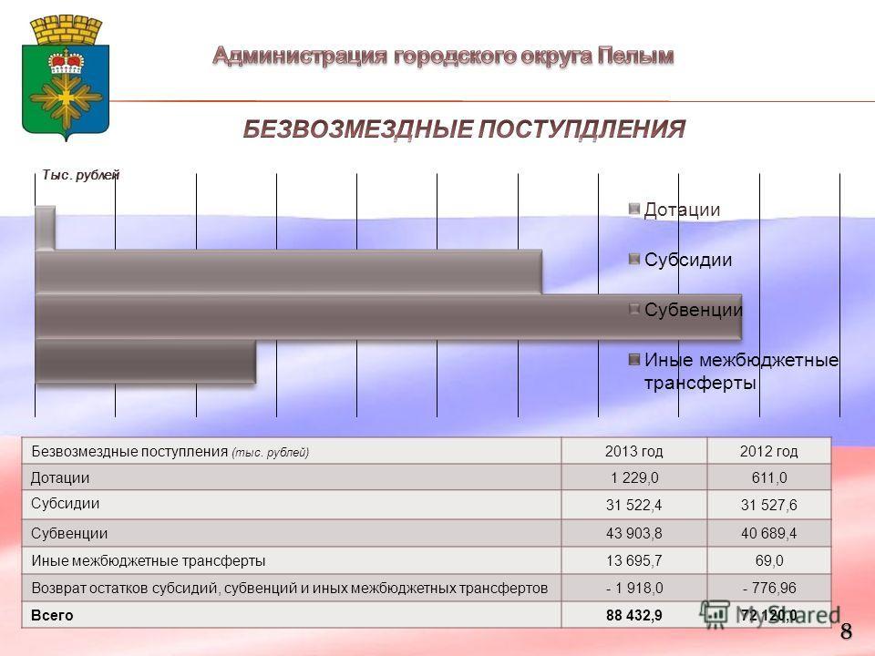 8 Безвозмездные поступления (тыс. рублей) 2013 год 2012 год Дотации 1 229,0611,0 Субсидии 31 522,431 527,6 Субвенции 43 903,840 689,4 Иные межбюджетные трансферты 13 695,769,0 Возврат остатков субсидий, субвенций и иных межбюджетных трансфертов - 1 9