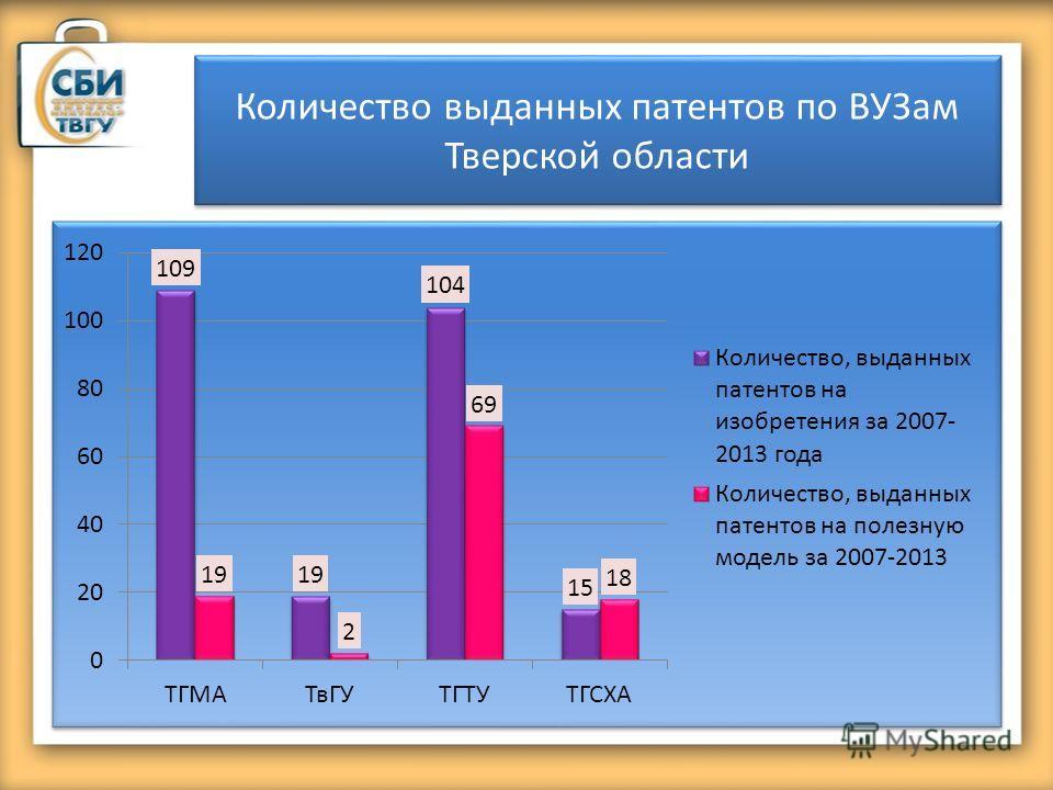 Количество выданных патентов по ВУЗам Тверской области