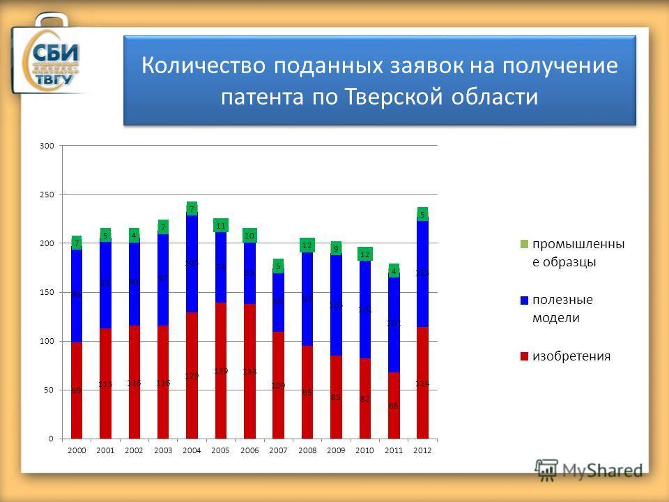 Количество поданных заявок на получение патента по Тверской области
