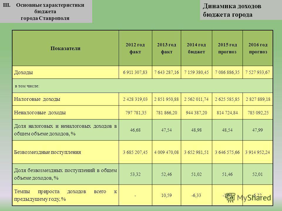 III. Основные характеристики бюджета города Ставрополя Динамика доходов бюджета города Показатели 2012 год факт 2013 год факт 2014 год бюджет 2015 год прогноз 2016 год прогноз Доходы 6 911 307,837 643 287,167 159 380,457 086 886,357 527 933,67 в том