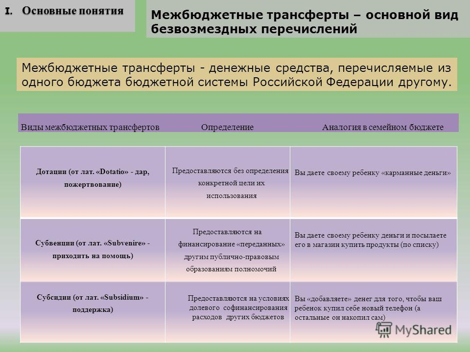 Межбюджетные трансферты – основной вид безвозмездных перечислений I. Основные понятия I. Основные понятия Межбюджетные трансферты - денежные средства, перечисляемые из одного бюджета бюджетной системы Российской Федерации другому. Виды межбюджетных т