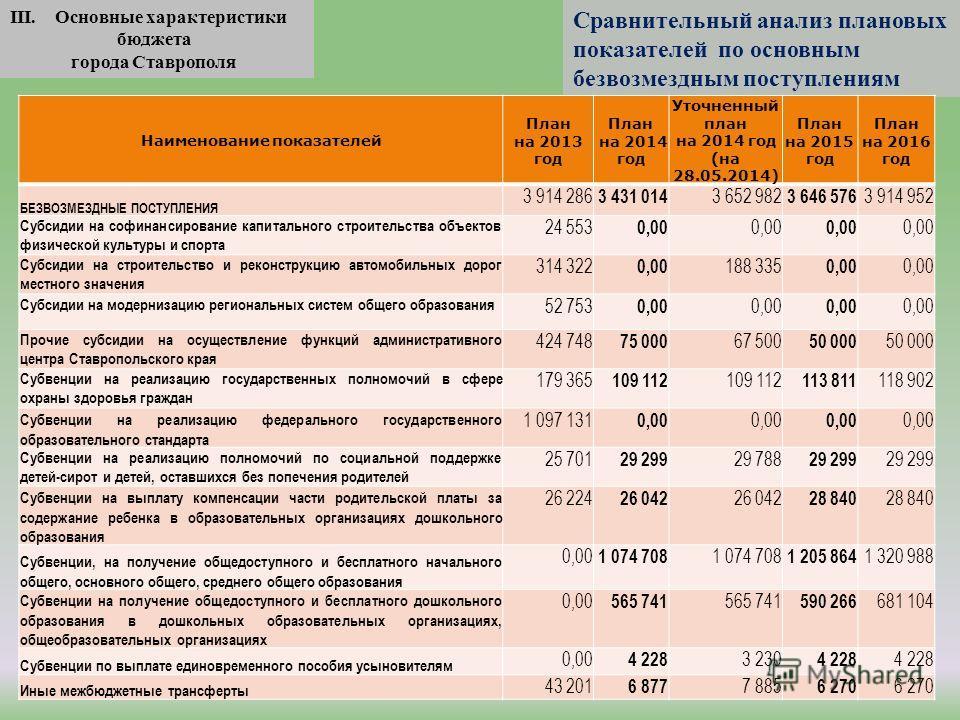 III. Основные характеристики бюджета города Ставрополя Сравнительный анализ плановых показателей по основным безвозмездным поступлениям Наименование показателей План на 2013 год План на 2014 год Уточненный план на 2014 год (на 28.05.2014) План на 201