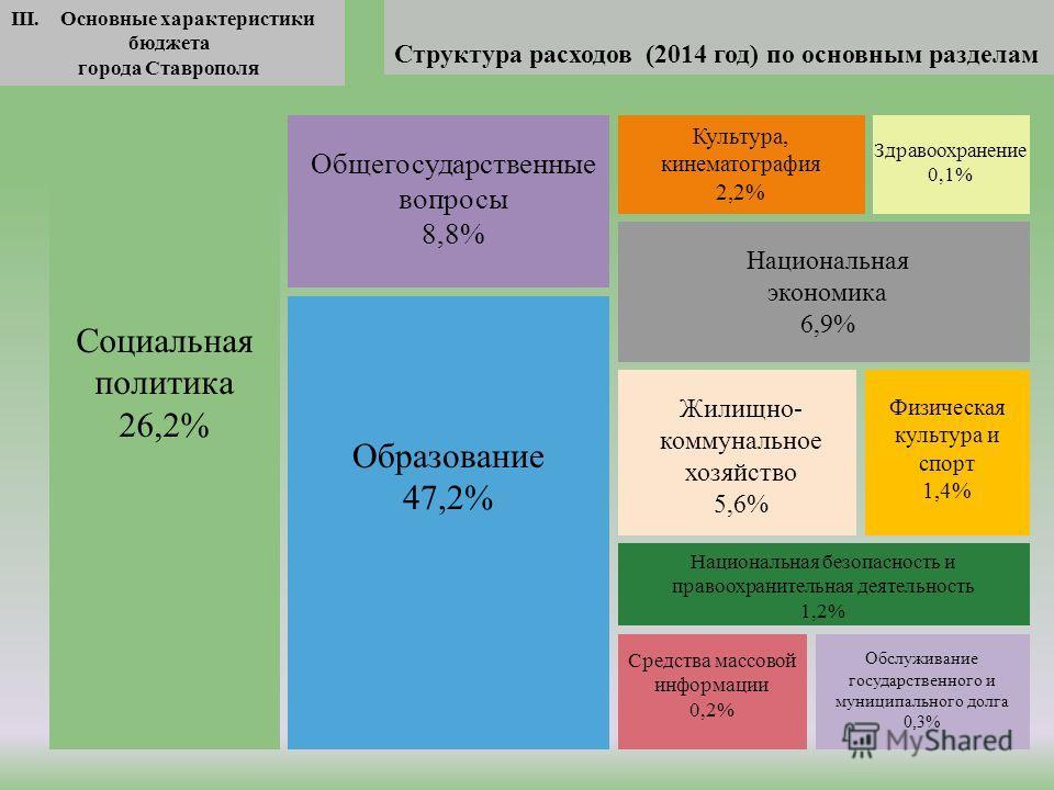 III. Основные характеристики бюджета города Ставрополя Структура расходов (2014 год) по основным разделам Образование 47,2% Социальная политика 26,2% Общегосударственные вопросы 8,8% Национальная экономика 6,9% Культура, кинематография 2,2% Жилищно-