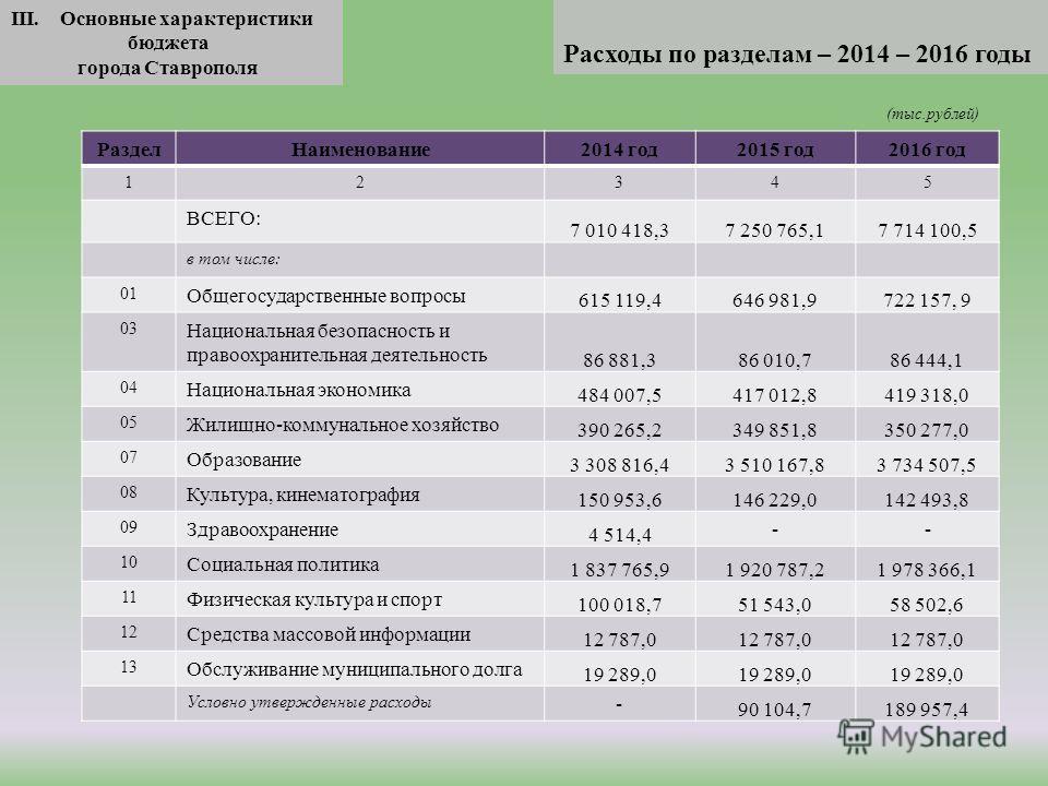 III. Основные характеристики бюджета города Ставрополя Расходы по разделам – 2014 – 2016 годы Раздел Наименование 2014 год 2015 год 2016 год 12345 ВСЕГО: 7 010 418,37 250 765,1 7 714 100,5 в том числе: 01 Общегосударственные вопросы 615 119,4646 981,