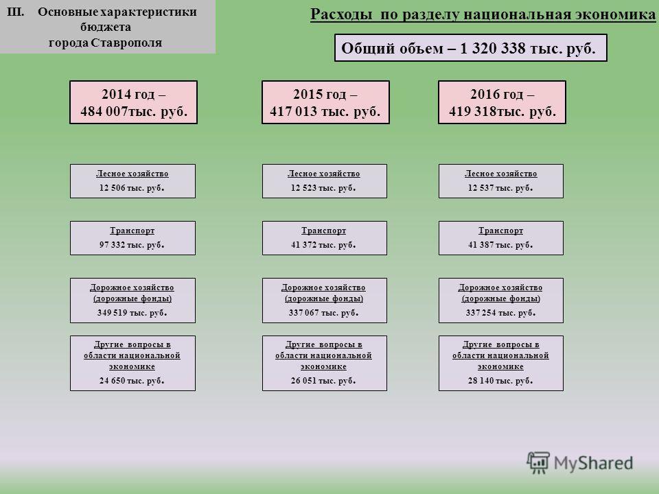 III. Основные характеристики бюджета города Ставрополя Общий объем – 1 320 338 тыс. руб. 2016 год – 419 318 тыс. руб. Расходы по разделу национальная экономика 2015 год – 417 013 тыс. руб. 2014 год – 484 007 тыс. руб. Лесное хозяйство 12 506 тыс. руб