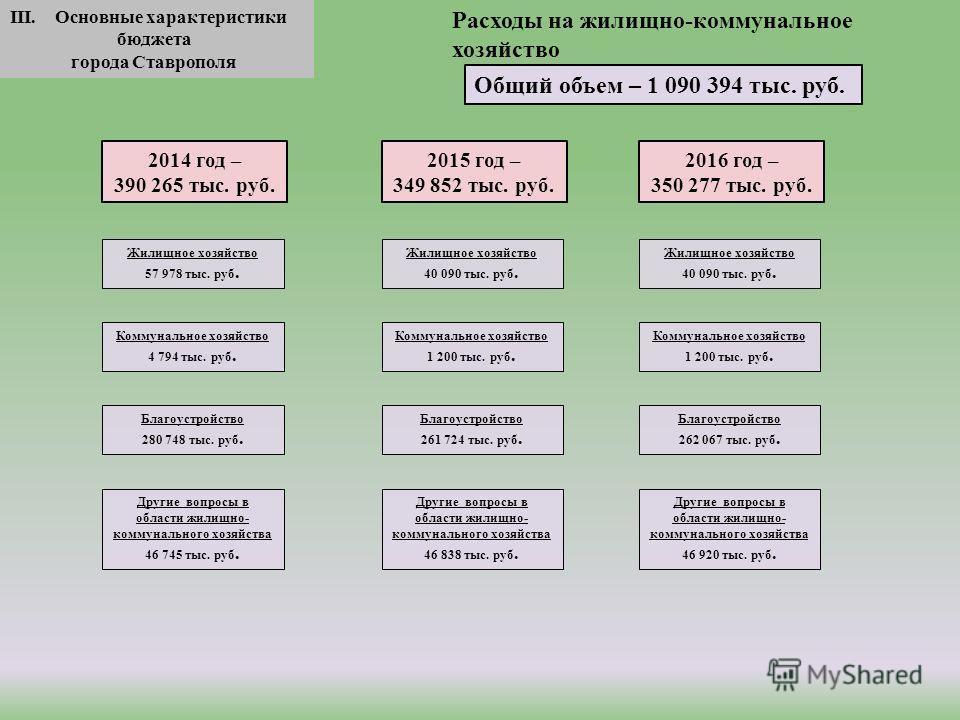 III. Основные характеристики бюджета города Ставрополя Общий объем – 1 090 394 тыс. руб. 2016 год – 350 277 тыс. руб. Расходы на жилищно-коммунальное хозяйство 2015 год – 349 852 тыс. руб. 2014 год – 390 265 тыс. руб. Жилищное хозяйство 57 978 тыс. р