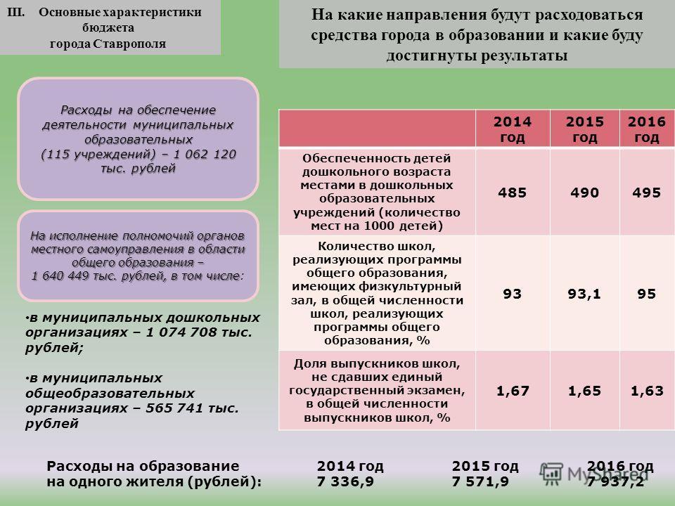 На какие направления будут расходоваться средства города в образовании и какие буду достигнуты результаты III. Основные характеристики бюджета города Ставрополя 2014 год 2015 год 2016 год Обеспеченность детей дошкольного возраста местами в дошкольных