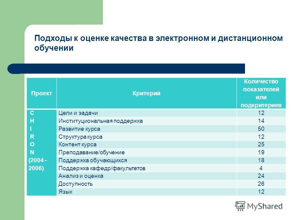 Подходы к оценке качества в электронном и дистанционном обучении Проект Критерий Количество показателей или подкритериев C H I R O N (2004 - 2006) Цели и задачи 12 Институциональная поддержка 14 Развитие курса 50 Структура курса 12 Контент курса 25 П