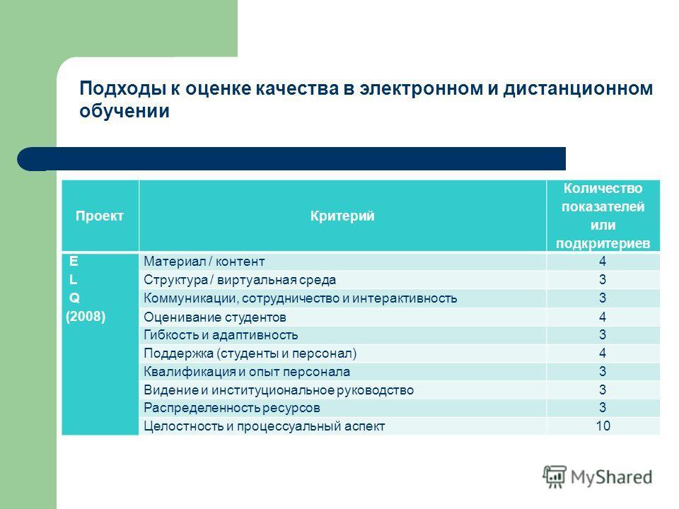 Подходы к оценке качества в электронном и дистанционном обучении Проект Критерий Количество показателей или подкритериев E L Q (2008) Материал / контент 4 Структура / виртуальная среда 3 Коммуникации, сотрудничество и интерактивность 3 Оценивание сту