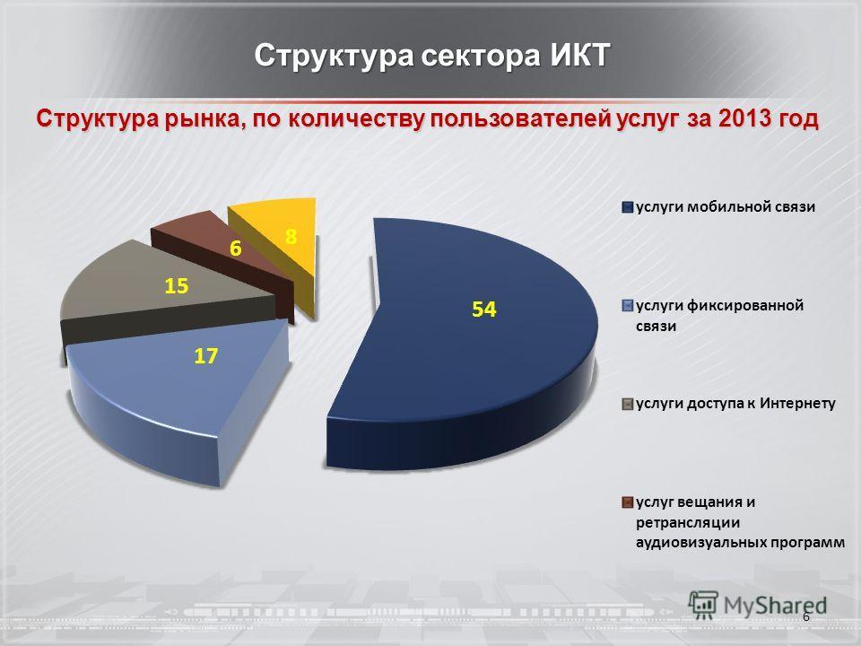6 Структура сектора ИКТ Структура рынка, по количеству пользователей услуг за 2013 год
