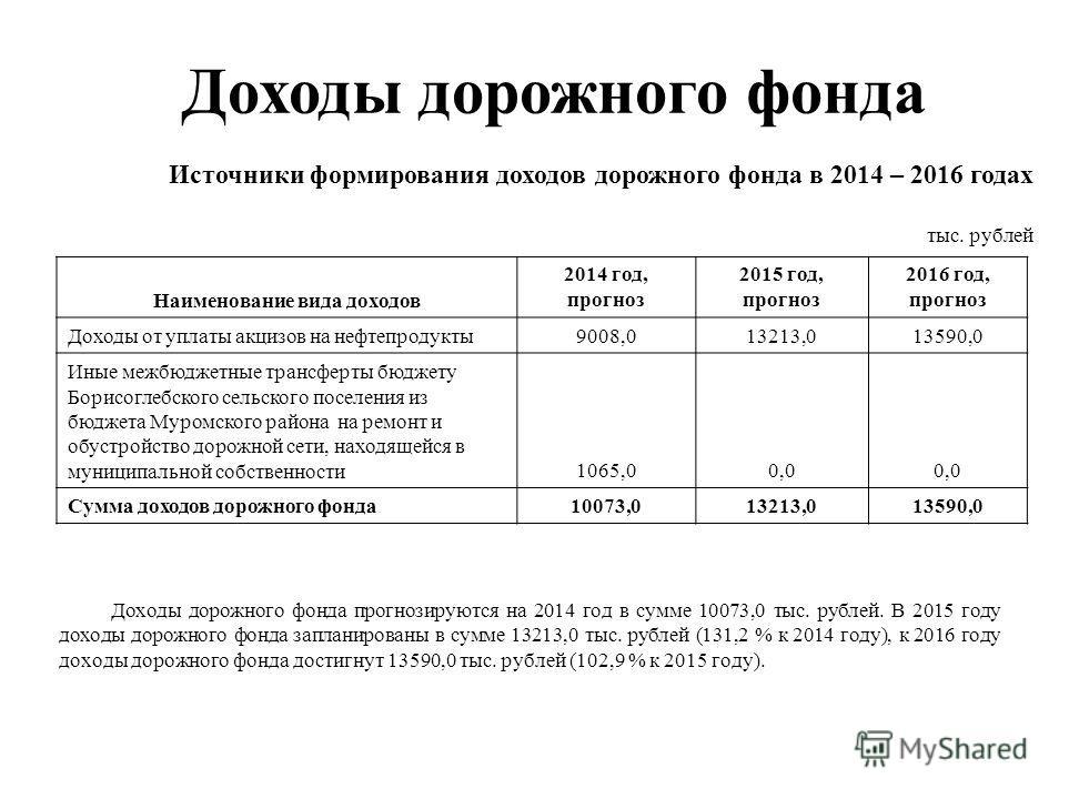 Доходы дорожного фонда прогнозируются на 2014 год в сумме 10073,0 тыс. рублей. В 2015 году доходы дорожного фонда запланированы в сумме 13213,0 тыс. рублей (131,2 % к 2014 году), к 2016 году доходы дорожного фонда достигнут 13590,0 тыс. рублей (102,9
