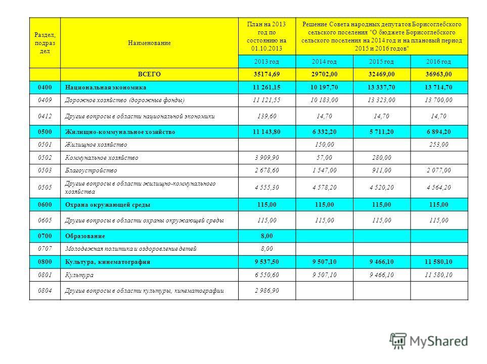Раздел, подраз дел Наименование План на 2013 год по состоянию на 01.10.2013 Решение Совета народных депутатов Борисоглебского сельского поселения