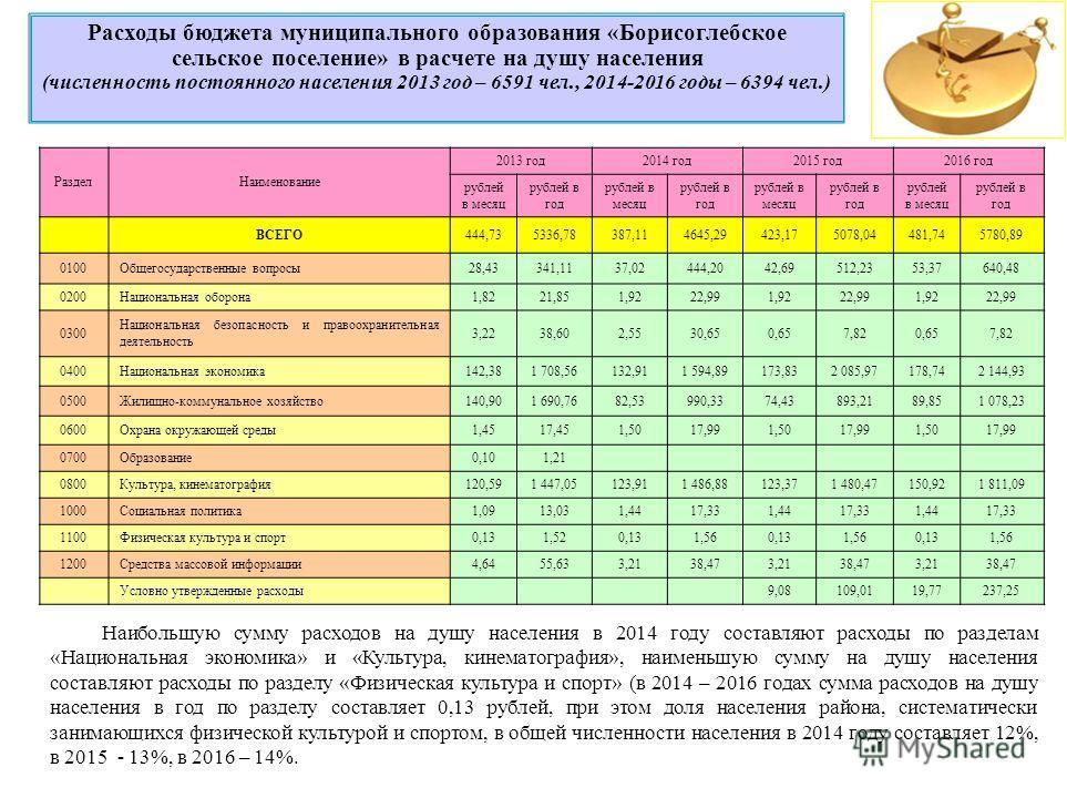Расходы бюджета муниципального образования «Борисоглебское сельское поселение» в расчете на душу населения (численность постоянного населения 2013 год – 6591 чел., 2014-2016 годы – 6394 чел.) Наибольшую сумму расходов на душу населения в 2014 году со