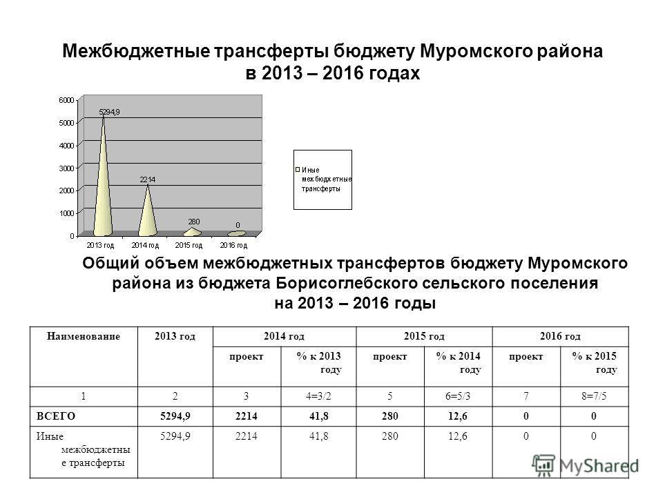 Межбюджетные трансферты бюджету Муромского района в 2013 – 2016 годах Общий объем межбюджетных трансфертов бюджету Муромского района из бюджета Борисоглебского сельского поселения на 2013 – 2016 годы Наименование 2013 год 2014 год 2015 год 2016 год п