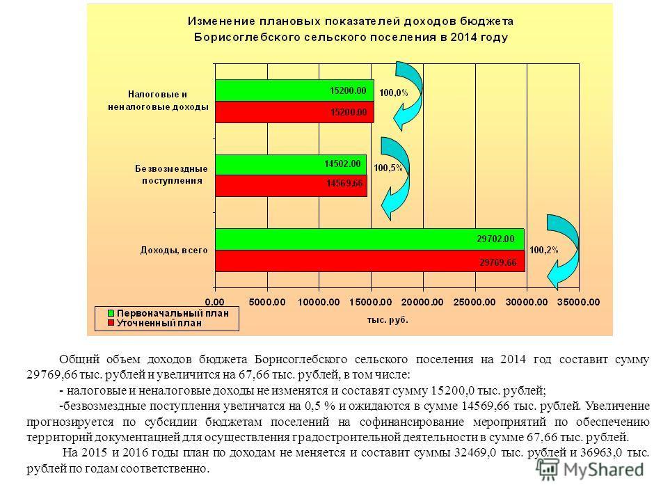 Общий объем доходов бюджета Борисоглебского сельского поселения на 2014 год составит сумму 29769,66 тыс. рублей и увеличится на 67,66 тыс. рублей, в том числе: - налоговые и неналоговые доходы не изменятся и составят сумму 15200,0 тыс. рублей; -безво
