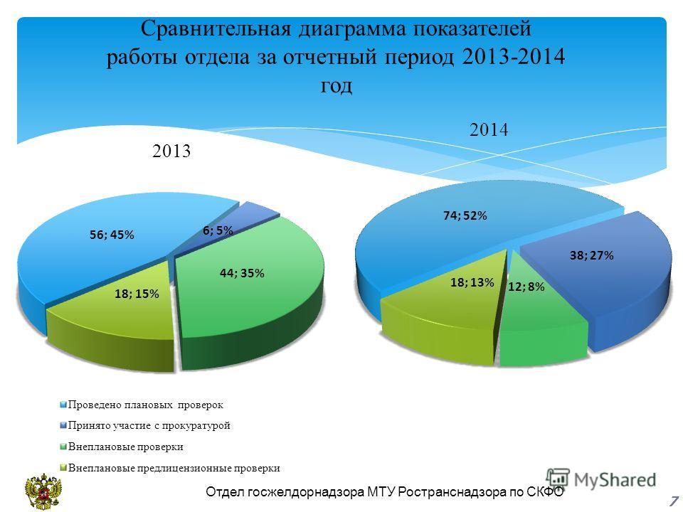 Сравнительная диаграмма показателей работы отдела за отчетный период 2013-2014 год 2014 Отдел госжелдорнадзора МТУ Ространснадзора по СКФО 7