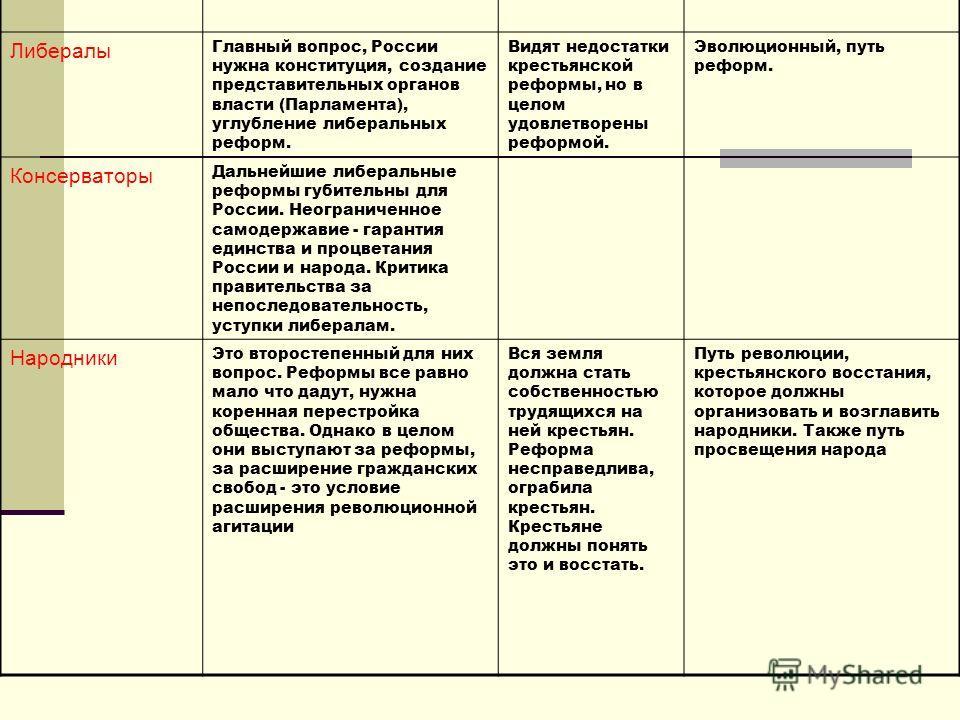 Вопрос о конституции и реформах Вопрос о земле Метод Либералы Главный вопрос, России нужна конституция, создание представительных органов власти (Парламента), углубление либеральных реформ. Видят недостатки крестьянской реформы, но в целом удовлетвор