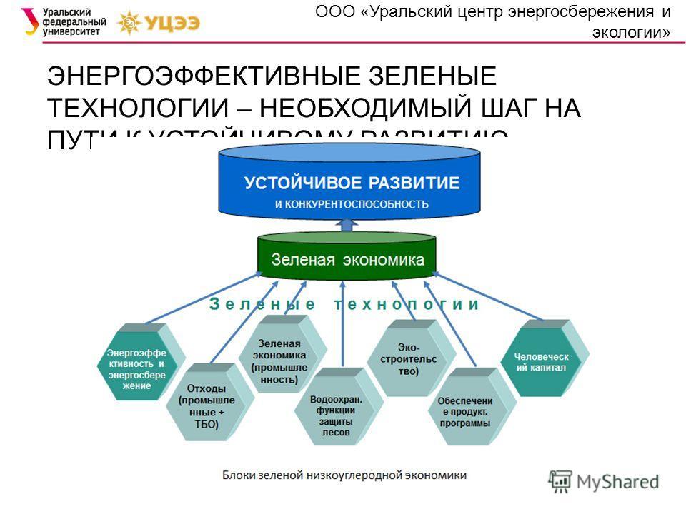 ЭНЕРГОЭФФЕКТИВНЫЕ ЗЕЛЕНЫЕ ТЕХНОЛОГИИ – НЕОБХОДИМЫЙ ШАГ НА ПУТИ К УСТОЙЧИВОМУ РАЗВИТИЮ ООО «Уральский центр энергосбережения и экологии»