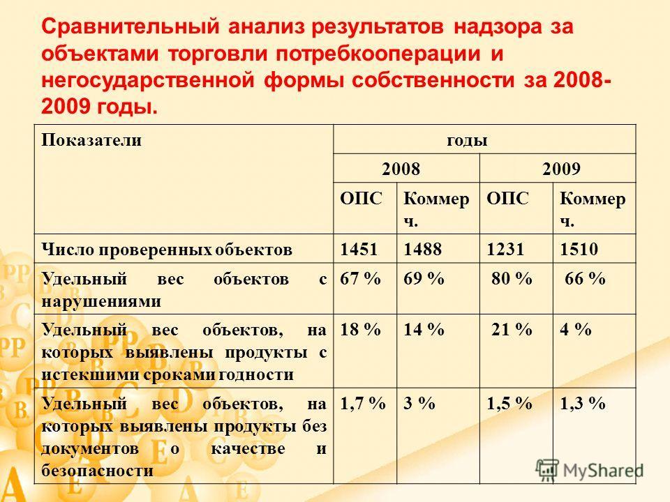 Показатели годы 2008 2009 ОПСКоммер ч. ОПСКоммер ч. Число проверенных объектов 1451148812311510 Удельный вес объектов с нарушениями 67 %69 % 80 % 66 % Удельный вес объектов, на которых выявлены продукты с истекшими сроками годности 18 %14 % 21 %4 % У
