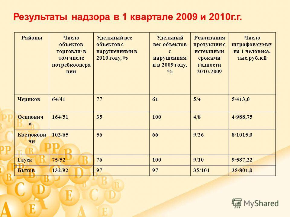 Результаты надзора в 1 квартале 2009 и 2010 г.г. Районы Число объектов торговли/ в том числе потребкоопера ции Удельный вес объектов с нарушениями в 2010 году, % Удельный вес объектов с нарушениям и в 2009 году, % Реализация продукции с истекшими сро