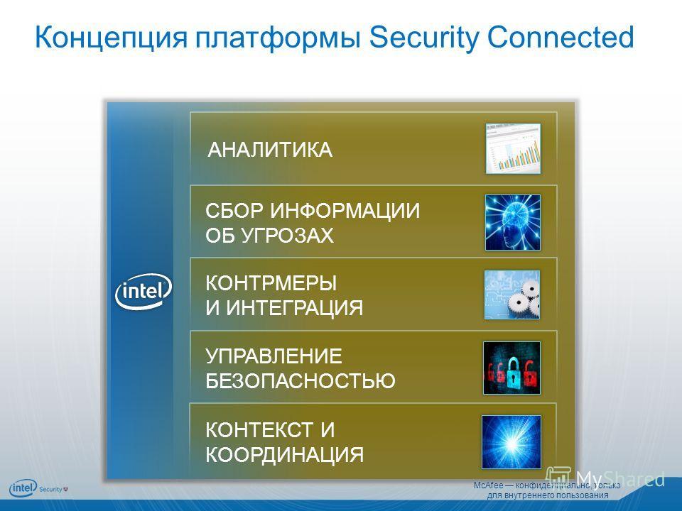 Концепция платформы Security Connected КОНТРМЕРЫ И ИНТЕГРАЦИЯ КОНТЕКСТ И КООРДИНАЦИЯ УПРАВЛЕНИЕ БЕЗОПАСНОСТЬЮ АНАЛИТИКА СБОР ИНФОРМАЦИИ ОБ УГРОЗАХ McAfee конфиденциально, только для внутреннего пользования