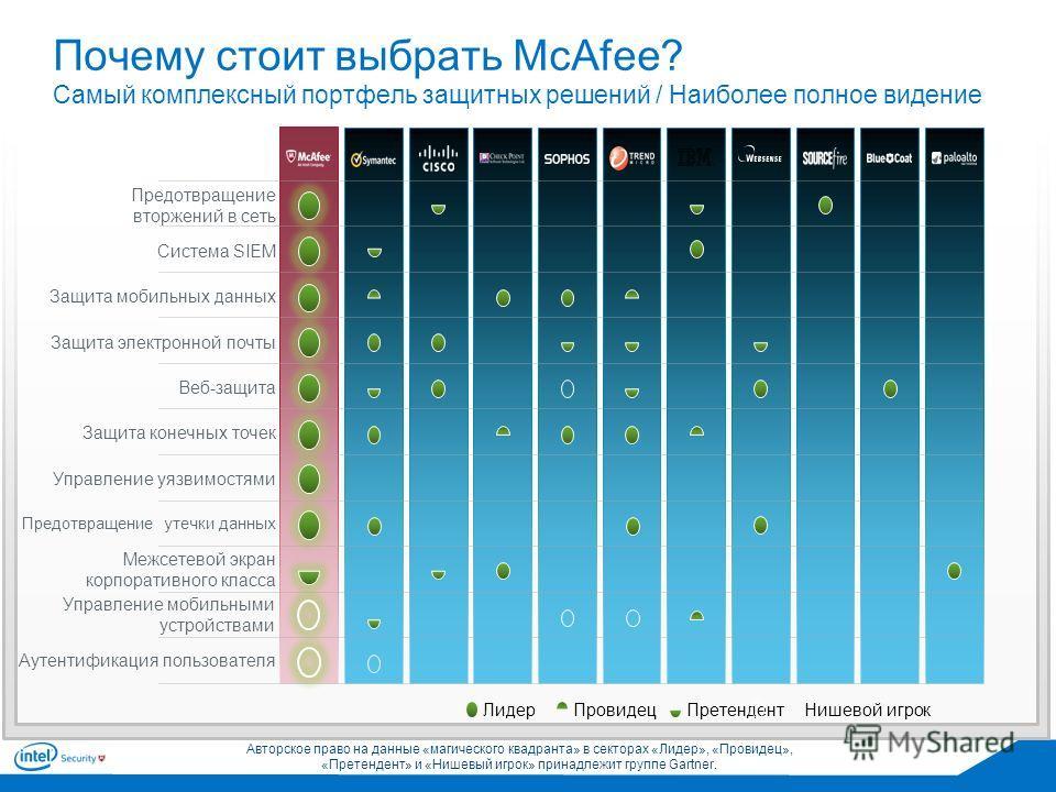 Провидец ПретендентНишевой игрок Лидер Почему стоит выбрать McAfee? Самый комплексный портфель защитных решений / Наиболее полное видение Предотвращение вторжений в сеть Система SIEM Защита электронной почты Веб-защита Защита конечных точек Управлени