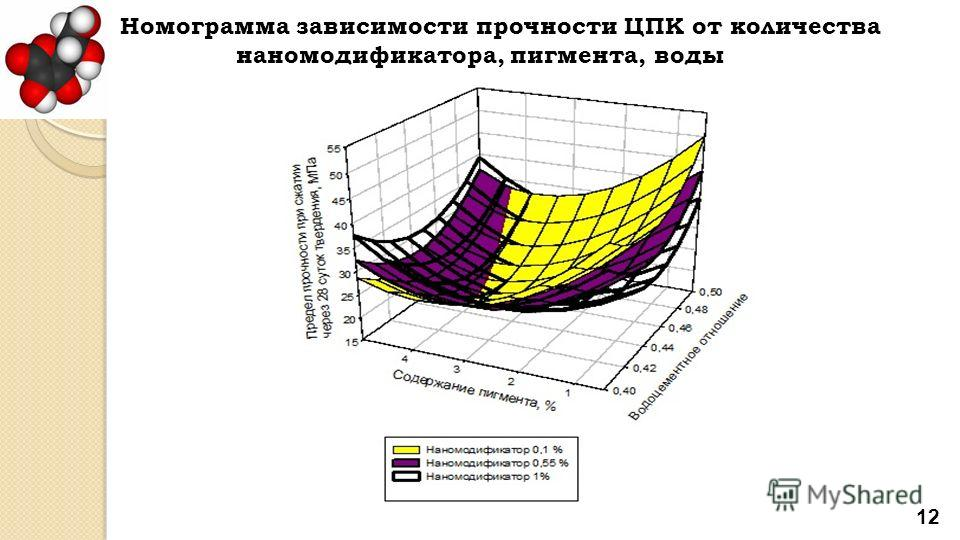 12 Номограмма зависимости прочности ЦПК от количества наномодификатора, пигмента, воды