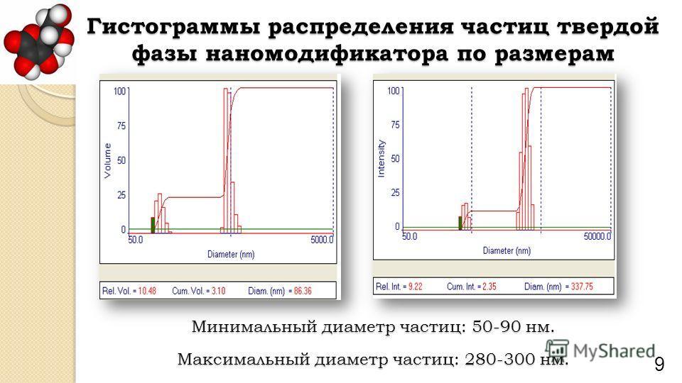 Гистограммы распределения частиц твердой фазы наномодификатора по размерам 9 Минимальный диаметр частиц: 50-90 нм. Максимальный диаметр частиц: 280-300 нм.