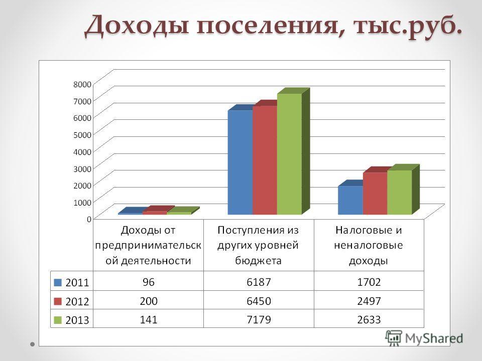 Доходы поселения, тыс.руб.