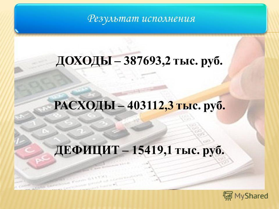 Результат исполнения ДОХОДЫ – 387693,2 тыс. руб. РАСХОДЫ – 403112,3 тыс. руб. ДЕФИЦИТ – 15419,1 тыс. руб.