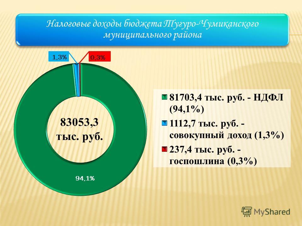 Налоговые доходы бюджета Тугуро-Чумиканского муниципального района