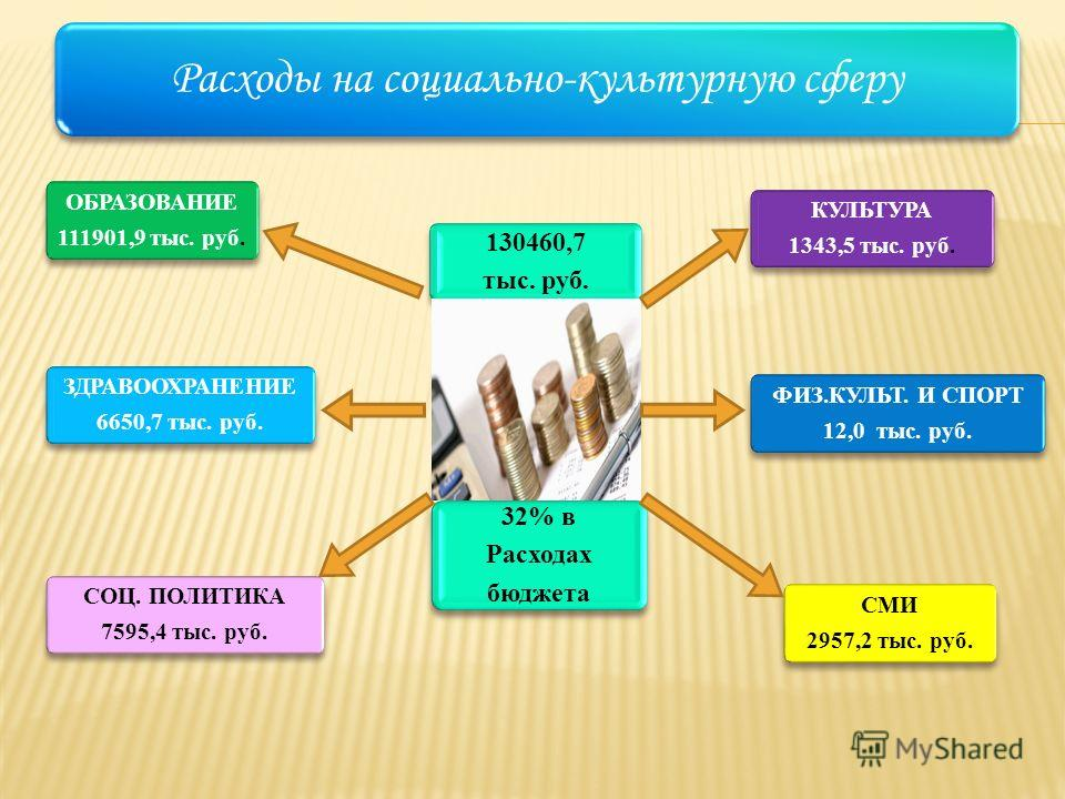 Расходы на социально-культурную сферу 130460,7 тыс. руб. 32% в Расходах бюджета КУЛЬТУРА 1343,5 тыс. руб. ФИЗ.КУЛЬТ. И СПОРТ 12,0 тыс. руб. СМИ 2957,2 тыс. руб. ОБРАЗОВАНИЕ 111901,9 тыс. руб. ЗДРАВООХРАНЕНИЕ 6650,7 тыс. руб. СОЦ. ПОЛИТИКА 7595,4 тыс.