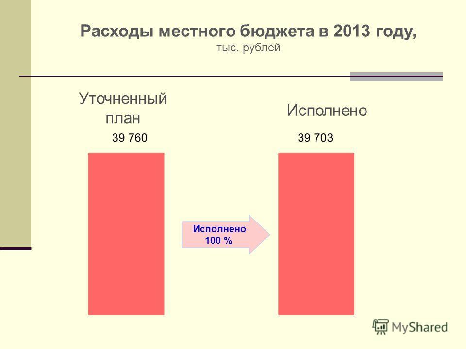 Расходы местного бюджета в 2013 году, тыс. рублей Уточненный план Исполнено 100 %