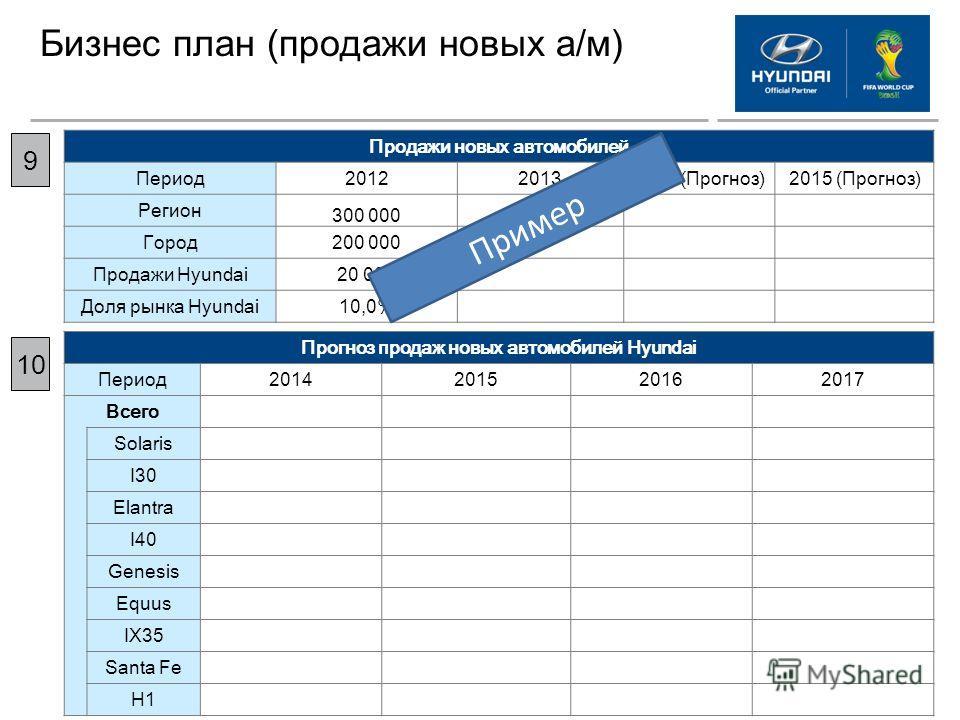 Бизнес план (продажи новых а/м) 9 Продажи новых автомобилей Период 201220132014 (Прогноз)2015 (Прогноз) Регион 300 000 Город 200 000 Продажи Hyundai20 000 Доля рынка Hyundai10,0% Прогноз продаж новых автомобилей Hyundai Период 2014201520162017 Всего