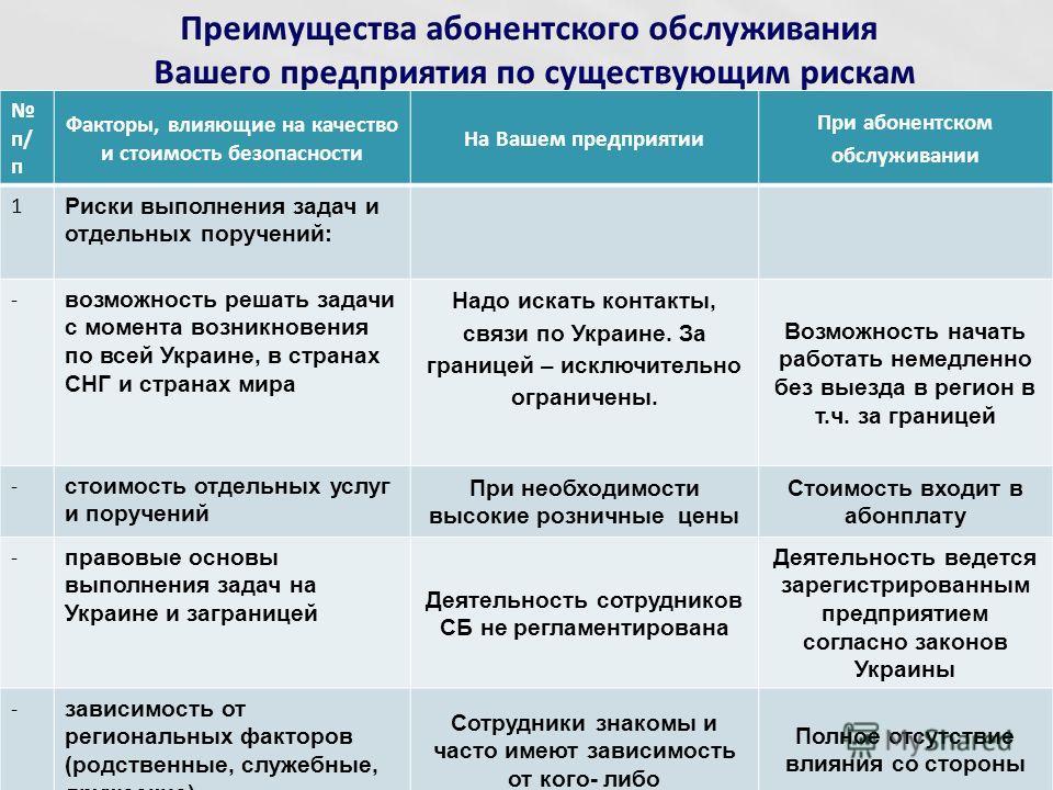 п/ п Факторы, влияющие на качество и стоимость безопасности На Вашем предприятии При абонентском обслуживании 1 Риски выполнения задач и отдельных поручений: - возможность решать задачи с момента возникновения по всей Украине, в странах СНГ и странах