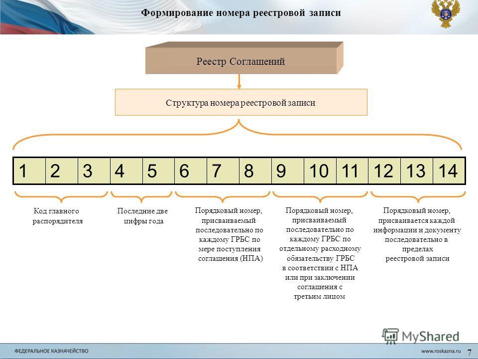 Формирование номера реестровой записи Реестр Соглашений Структура номера реестровой записи 1413121110987654321 Код главного распорядителя Последние две цифры года Порядковый номер, присваиваемый последовательно по каждому ГРБС по мере поступления сог
