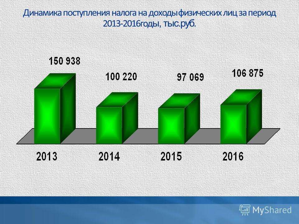 Динамика поступления налога на доходы физических лиц за период 2013-2016 год ы, тыс.руб.