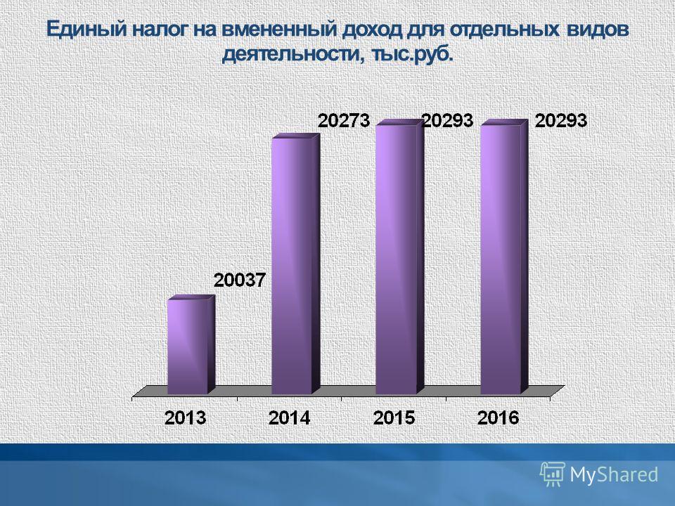 Единый налог на вмененный доход для отдельных видов деятельности, тыс.руб.