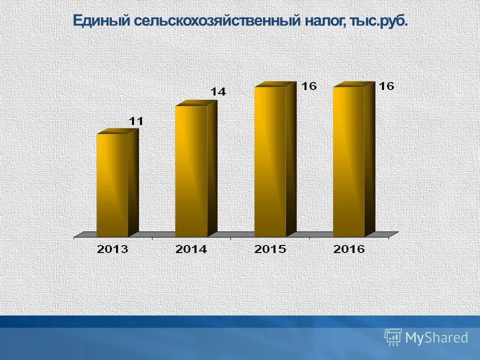 Единый сельскохозяйственный налог, тыс.руб.