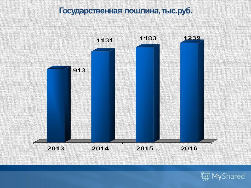 Государственная пошлина, тыс.руб.
