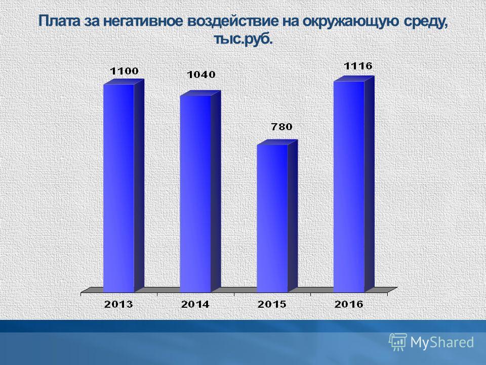 Плата за негативное воздействие на окружающую среду, тыс.руб.