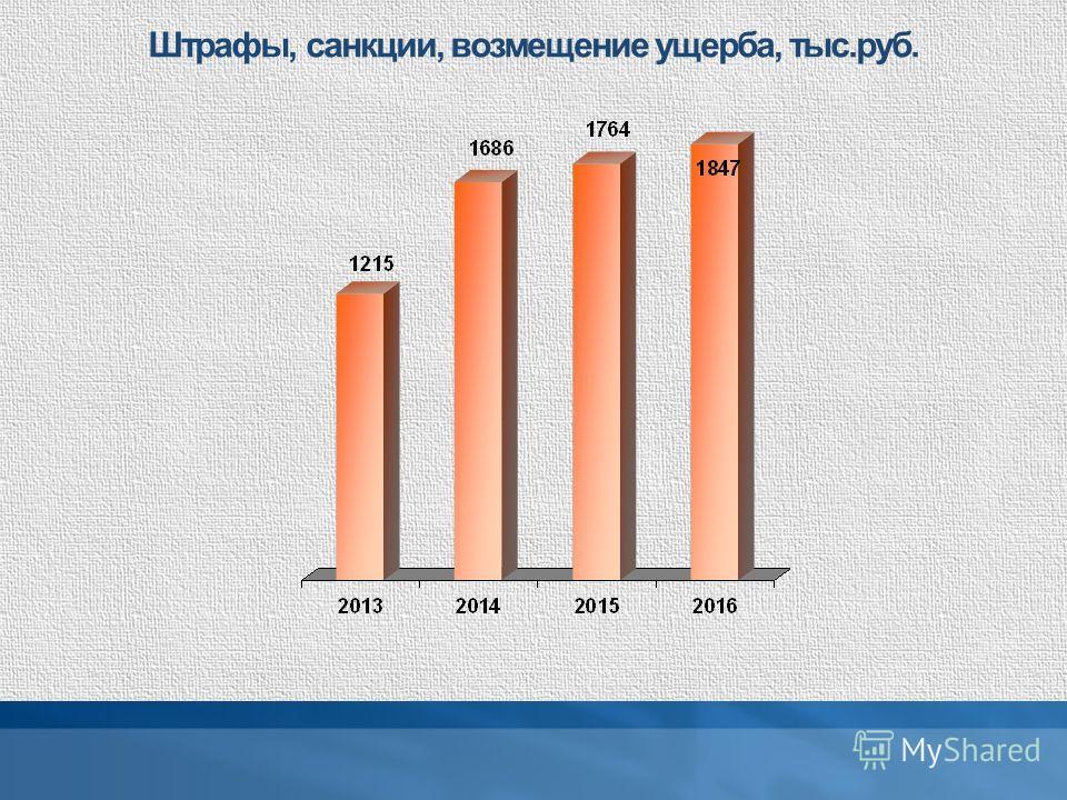 Штрафы, санкции, возмещение ущерба, тыс.руб.