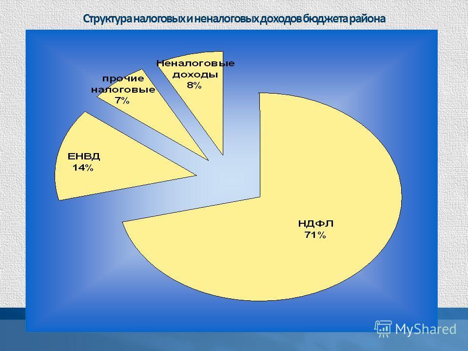 Структура налоговых и неналоговых доходов бюджета района