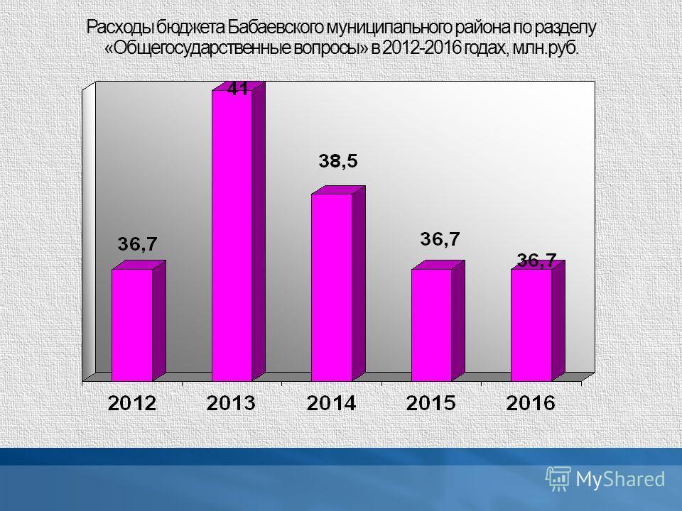 Расходы бюджета Бабаевского муниципального района по разделу «Общегосударственные вопросы» в 2012-2016 годах, млн.руб.